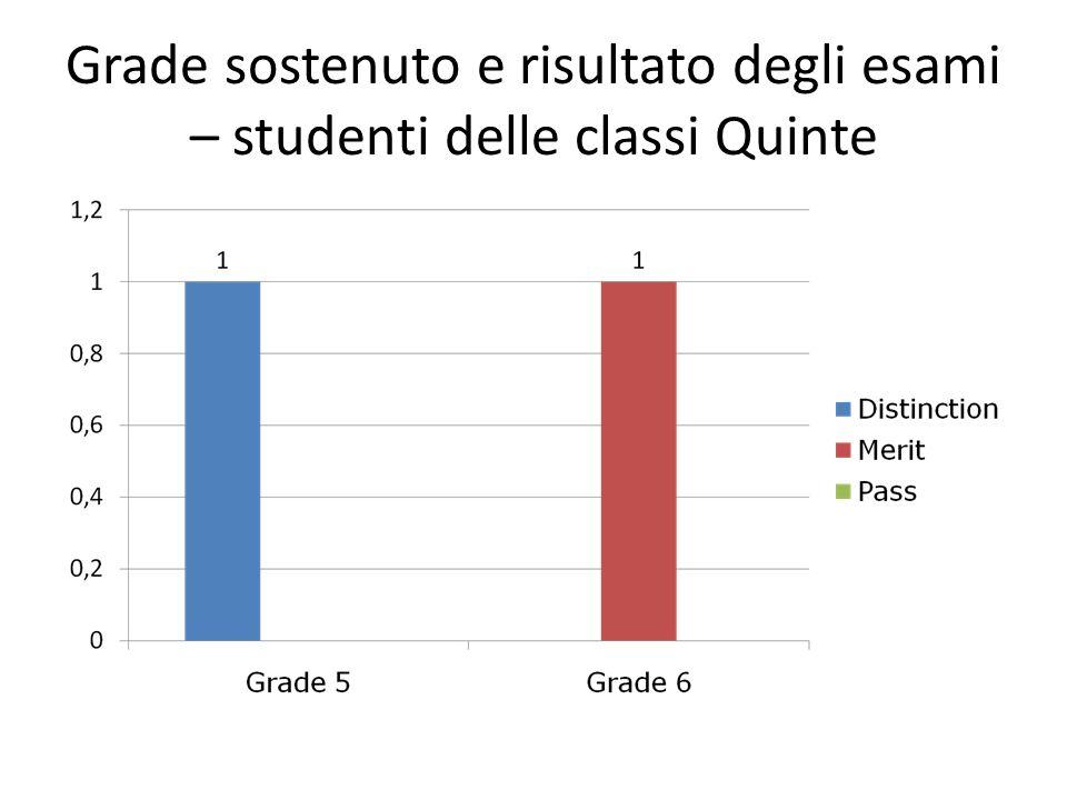 Grade sostenuto e risultato degli esami – studenti delle classi Quinte