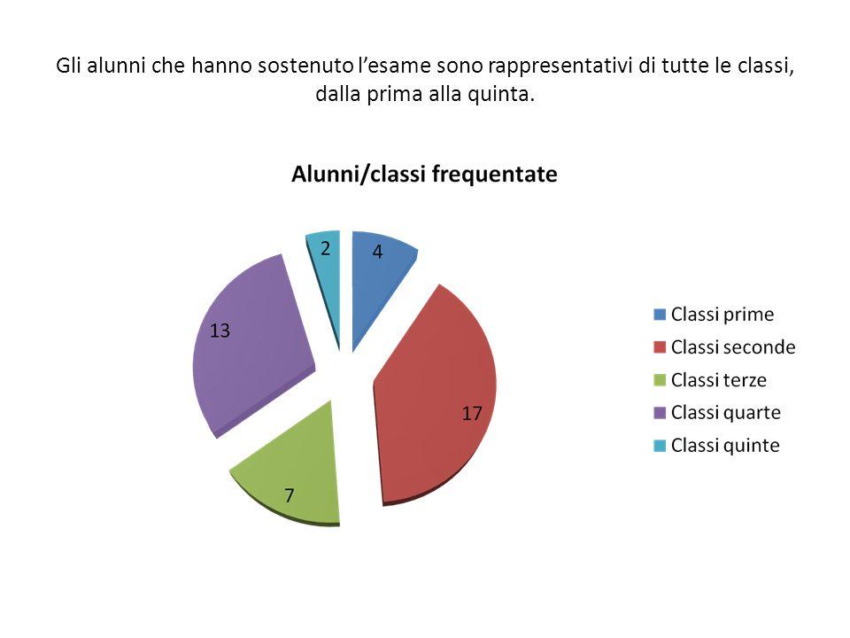 Gli alunni che hanno sostenuto lesame sono rappresentativi di tutte le classi, dalla prima alla quinta.