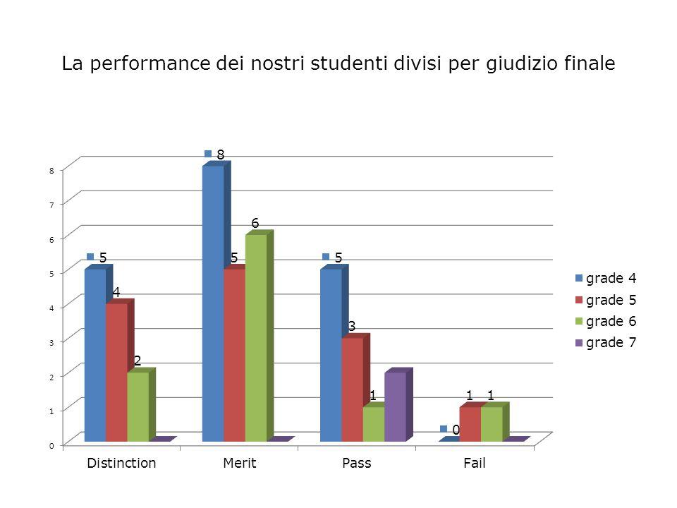 La performance dei nostri studenti divisi per giudizio finale