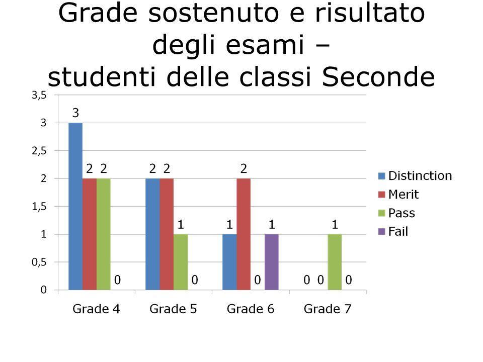 Grade sostenuto e risultato degli esami – studenti delle classi Seconde