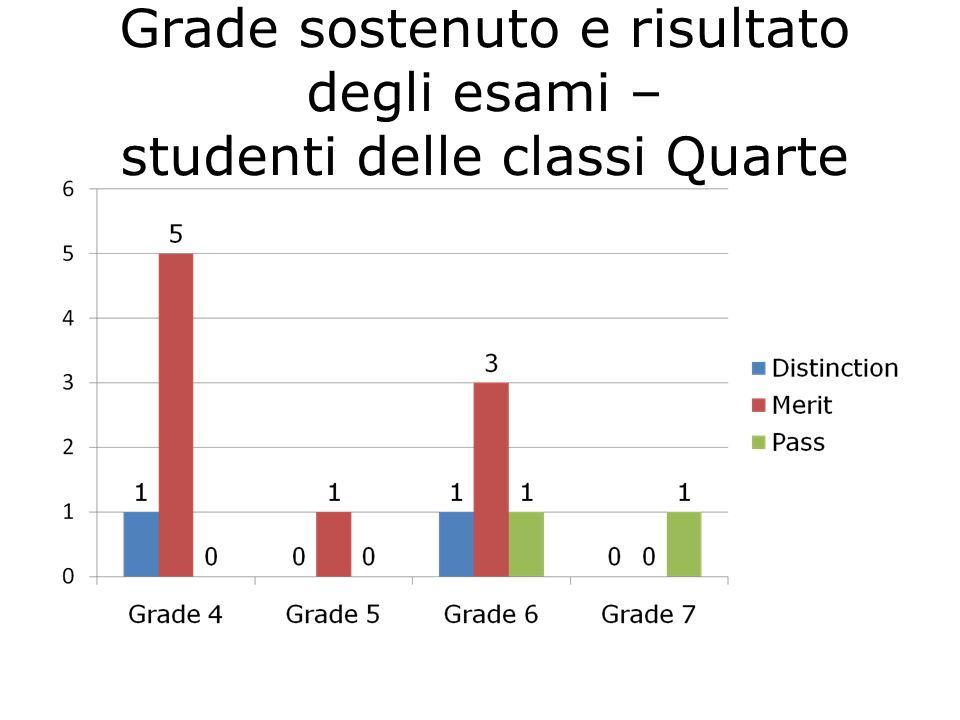 Grade sostenuto e risultato degli esami – studenti delle classi Quarte