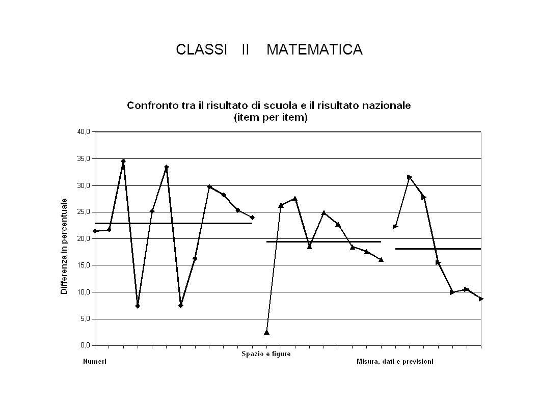 CLASSI II MATEMATICA