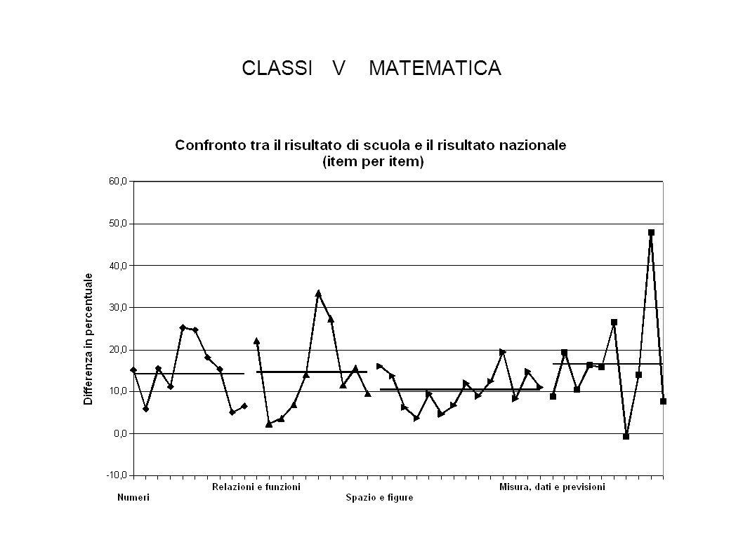 CLASSI V MATEMATICA
