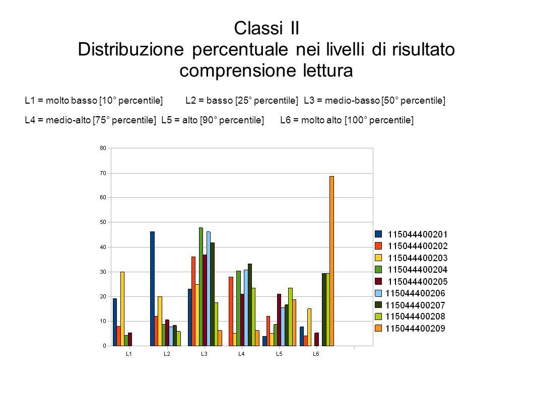 Classi II Distribuzione percentuale nei livelli di risultato comprensione lettura L1 = molto basso [10° percentile]L2 = basso [25° percentile]L3 = medio-basso [50° percentile] L4 = medio-alto [75° percentile]L5 = alto [90° percentile]L6 = molto alto [100° percentile]