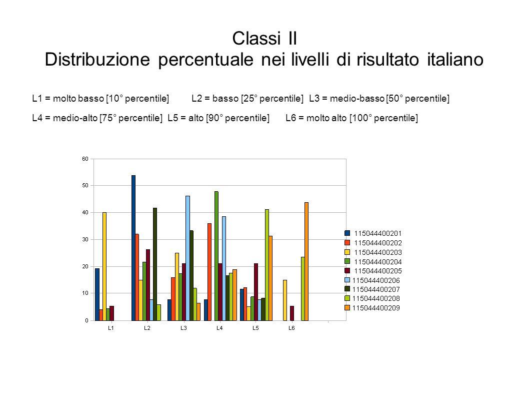 Classi II Distribuzione percentuale nei livelli di risultato italiano L1 = molto basso [10° percentile]L2 = basso [25° percentile]L3 = medio-basso [50° percentile] L4 = medio-alto [75° percentile]L5 = alto [90° percentile]L6 = molto alto [100° percentile]
