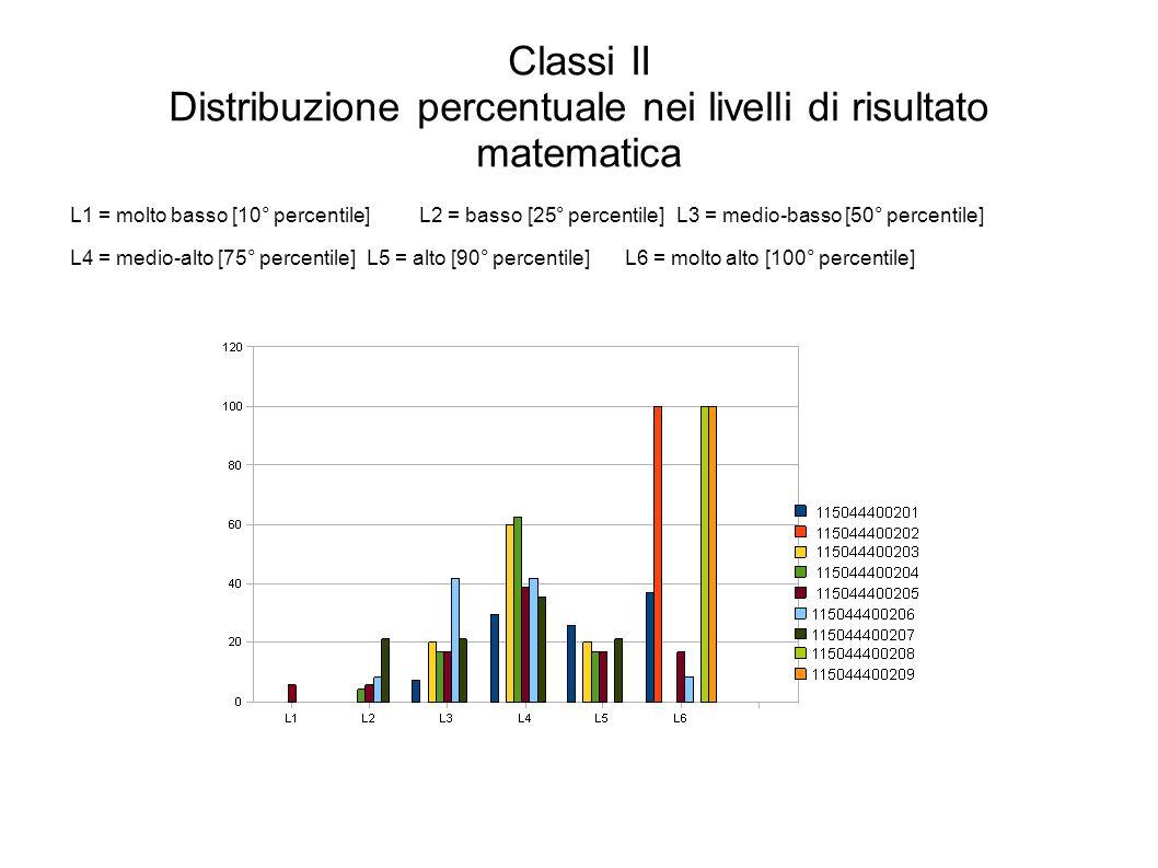 Classi II Distribuzione percentuale nei livelli di risultato matematica L1 = molto basso [10° percentile]L2 = basso [25° percentile]L3 = medio-basso [50° percentile] L4 = medio-alto [75° percentile]L5 = alto [90° percentile]L6 = molto alto [100° percentile]