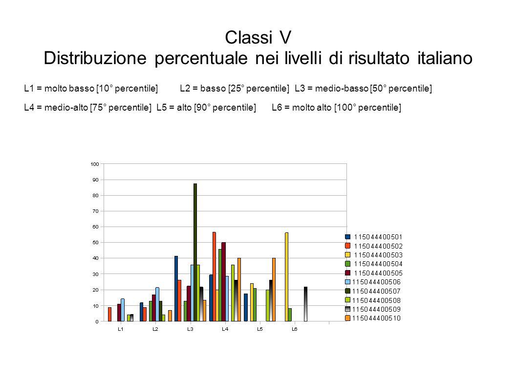 Classi V Distribuzione percentuale nei livelli di risultato italiano L1 = molto basso [10° percentile]L2 = basso [25° percentile]L3 = medio-basso [50° percentile] L4 = medio-alto [75° percentile]L5 = alto [90° percentile]L6 = molto alto [100° percentile]