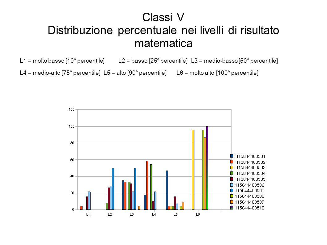 Classi V Distribuzione percentuale nei livelli di risultato matematica L1 = molto basso [10° percentile]L2 = basso [25° percentile]L3 = medio-basso [50° percentile] L4 = medio-alto [75° percentile]L5 = alto [90° percentile]L6 = molto alto [100° percentile]