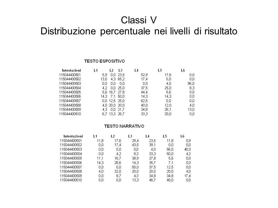 Classi V Distribuzione percentuale nei livelli di risultato