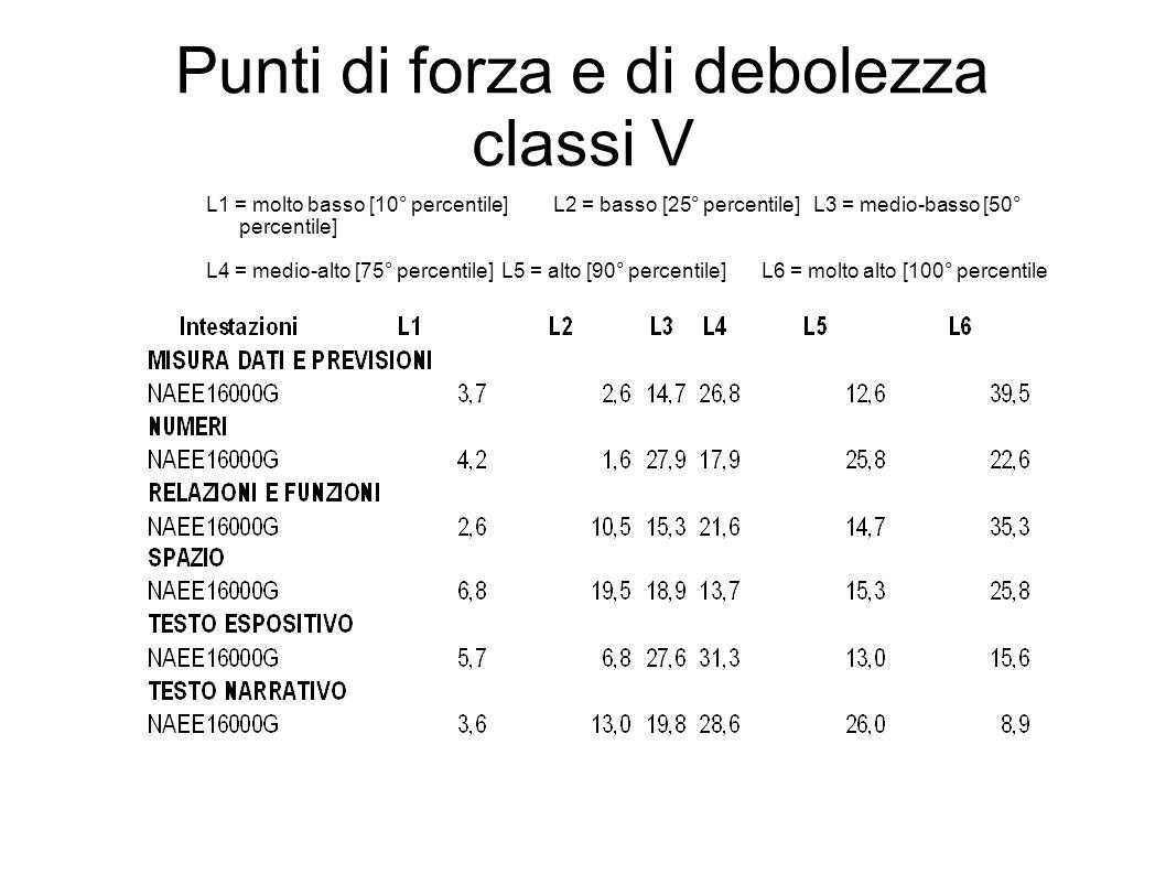 Punti di forza e di debolezza classi V L1 = molto basso [10° percentile]L2 = basso [25° percentile]L3 = medio-basso [50° percentile] L4 = medio-alto [75° percentile]L5 = alto [90° percentile]L6 = molto alto [100° percentile