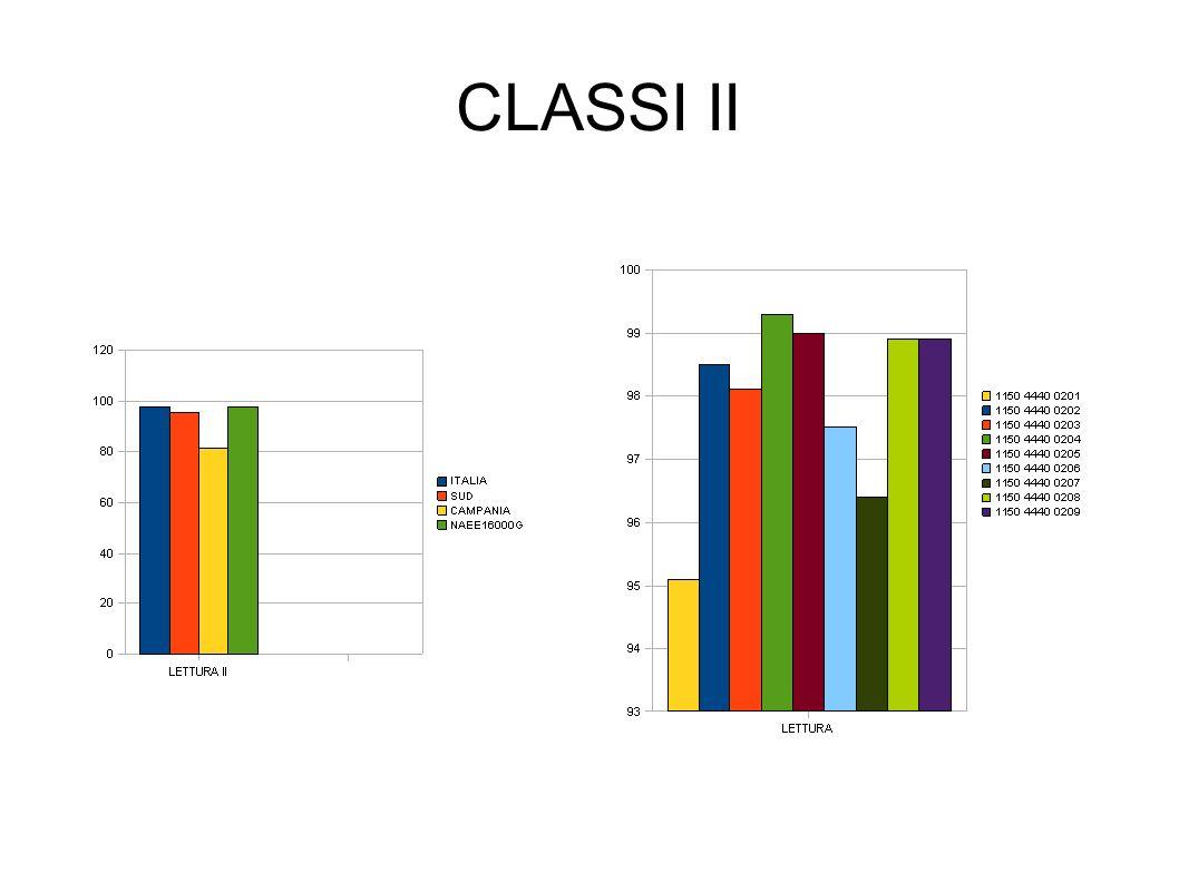CLASSI II