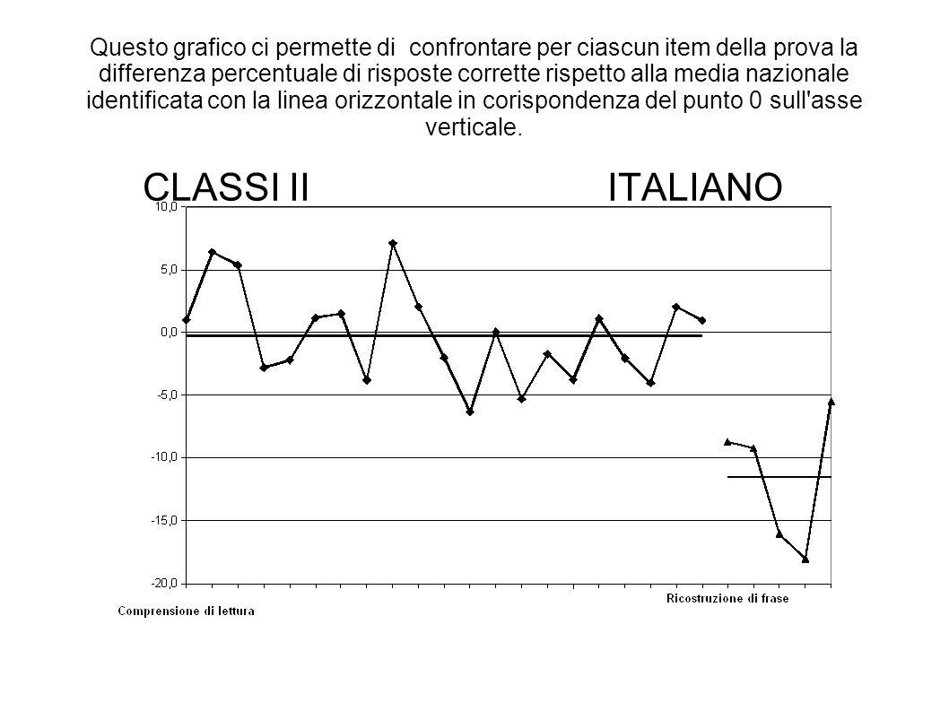 Questo grafico ci permette di confrontare per ciascun item della prova la differenza percentuale di risposte corrette rispetto alla media nazionale identificata con la linea orizzontale in corispondenza del punto 0 sull asse verticale.