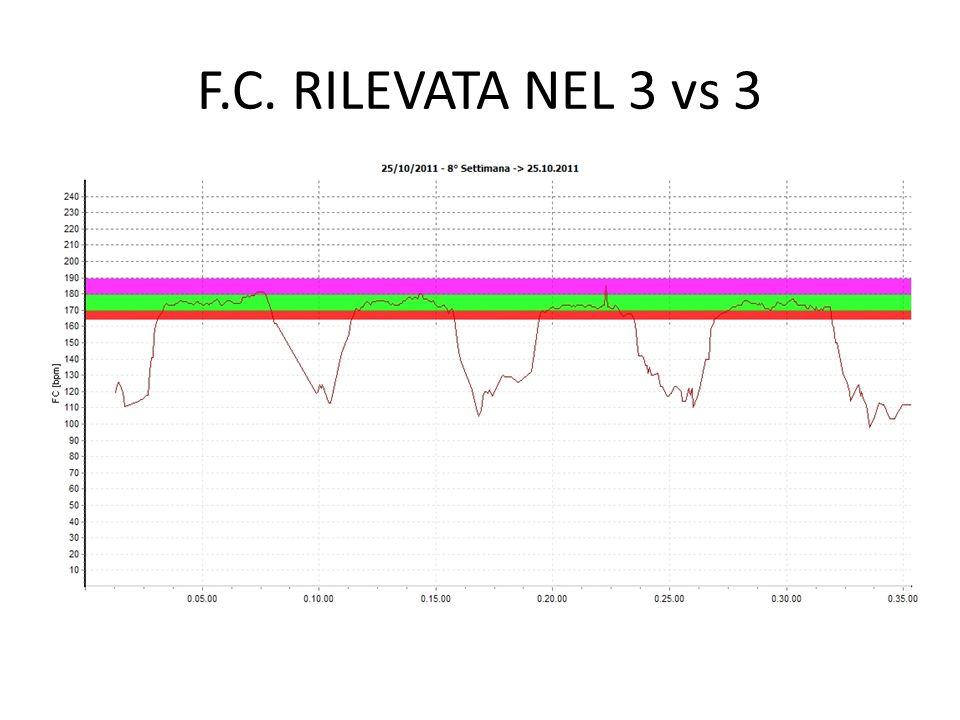 F.C. RILEVATA NEL 3 vs 3