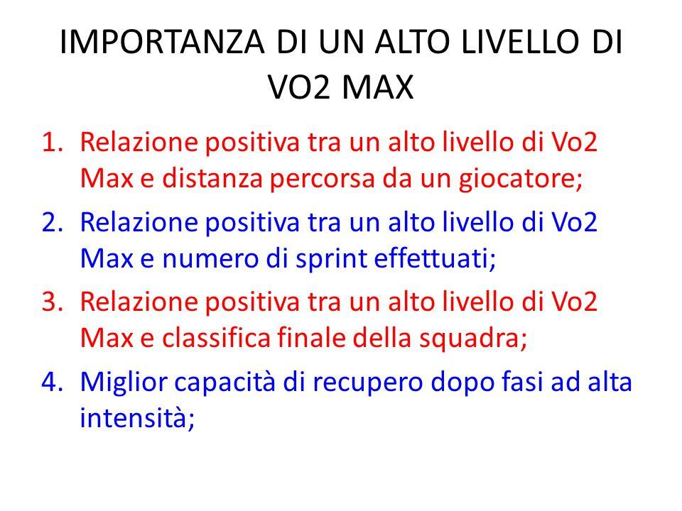 IMPORTANZA DI UN ALTO LIVELLO DI VO2 MAX 1.Relazione positiva tra un alto livello di Vo2 Max e distanza percorsa da un giocatore; 2.Relazione positiva