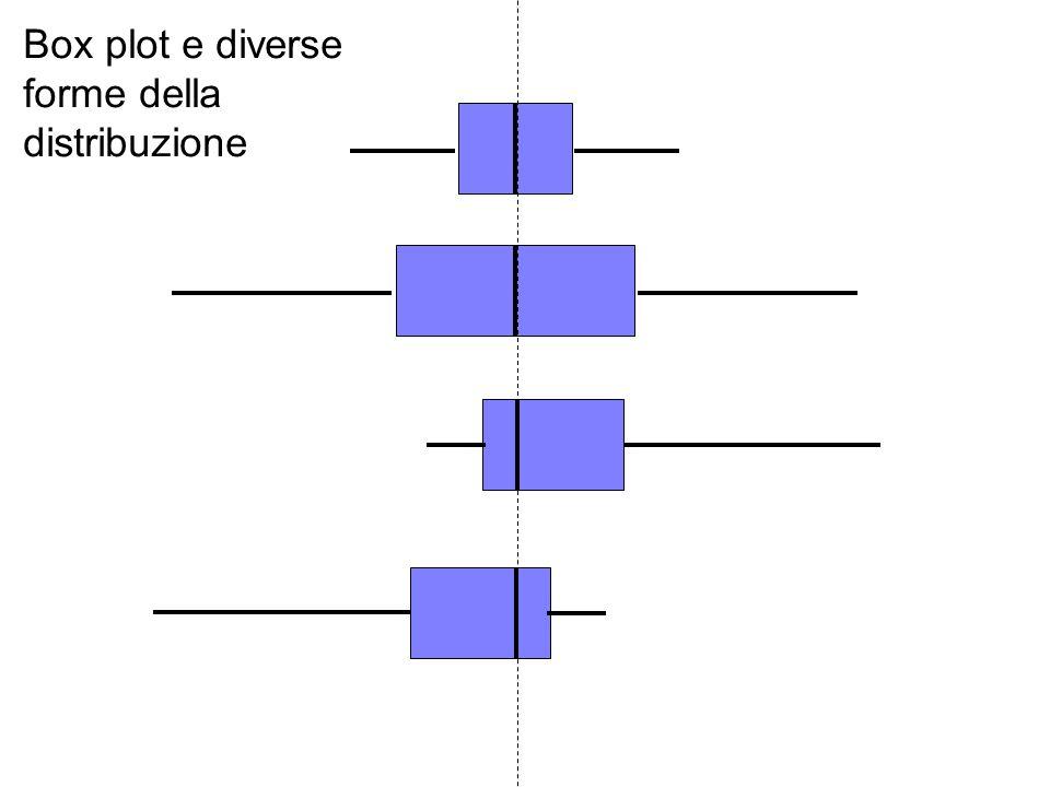 Box plot e diverse forme della distribuzione