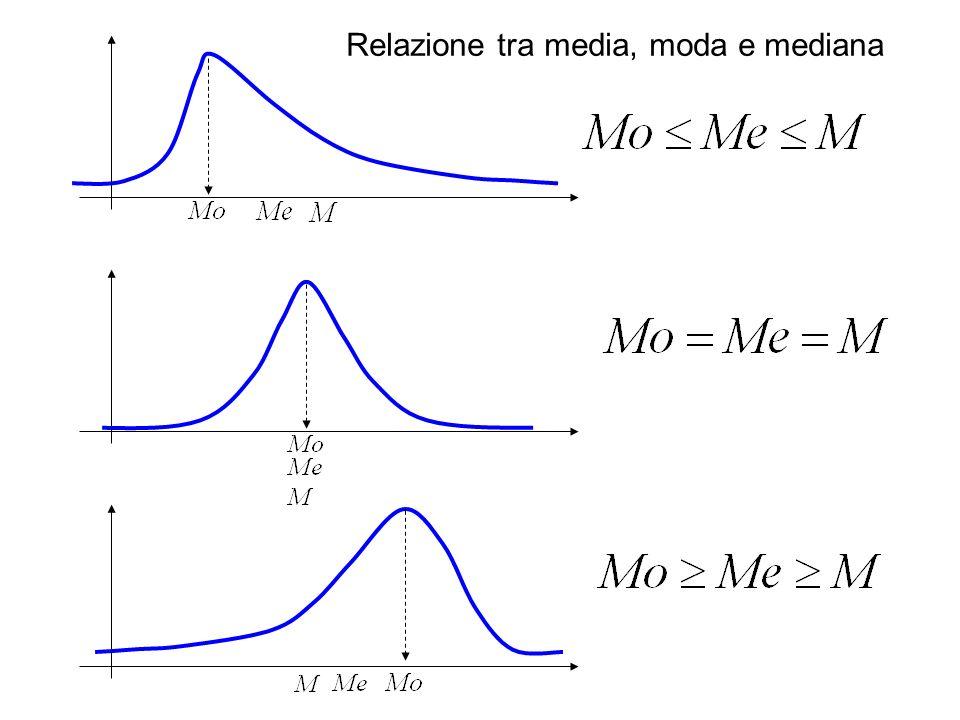 Relazione tra media, moda e mediana