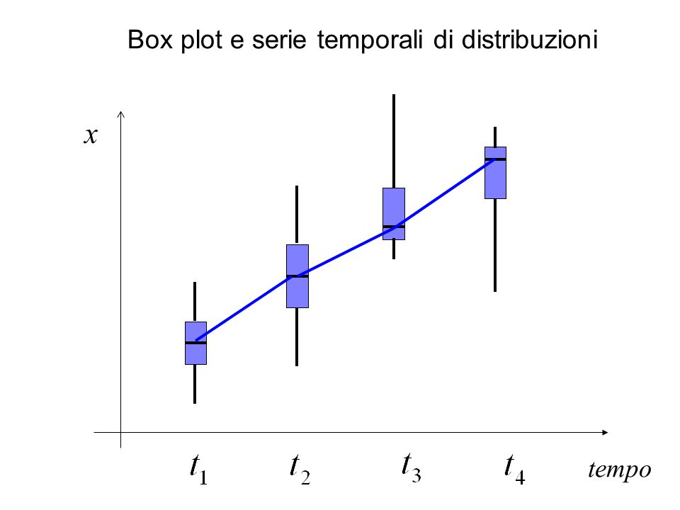 tempo x Box plot e serie temporali di distribuzioni