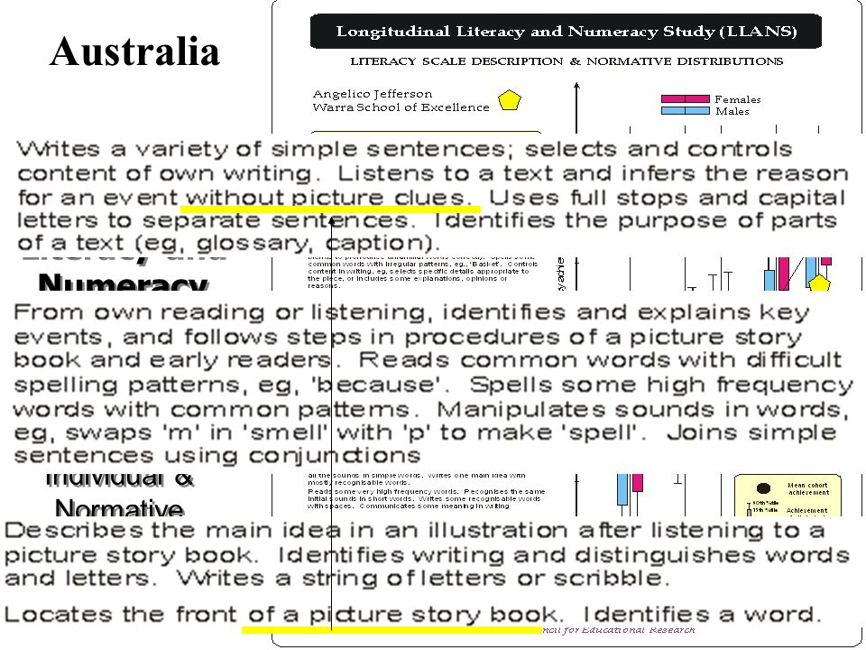 ACERs Longitudinal Literacy and Numeracy Study (LANNS) ACERs Longitudinal Literacy and Numeracy Study (LANNS) Individual & Normative Progress Australi