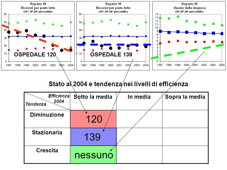 Sotto la mediaIn mediaSopra la media Diminuzione Stazionaria Crescita OSPEDALE 139OSPEDALE 120 Efficienza 2004 Tendenza Stato al 2004 e tendenza nei livelli di efficienza 139 120 nessuno