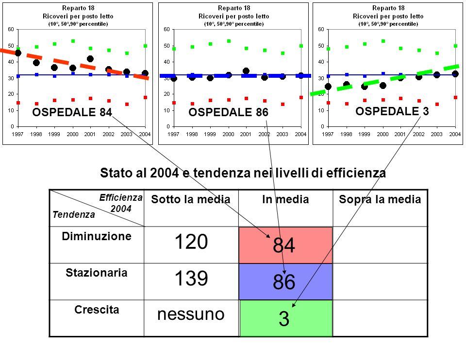 Sotto la mediaIn mediaSopra la media Diminuzione 120 Stazionaria 139 Crescita nessuno OSPEDALE 86OSPEDALE 84 OSPEDALE 3 Efficienza 2004 Tendenza Stato al 2004 e tendenza nei livelli di efficienza 84 86 3