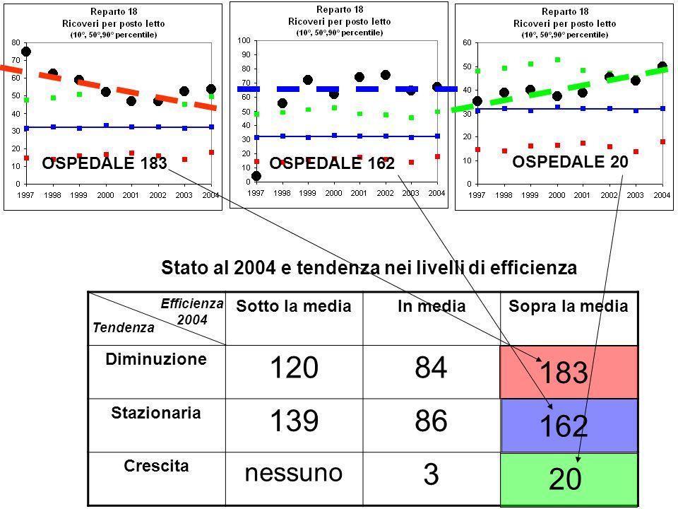 OSPEDALE 162OSPEDALE 183 OSPEDALE 20 Sotto la mediaIn mediaSopra la media Diminuzione 12084 Stazionaria 13986 Crescita nessuno 3 Efficienza 2004 Tendenza Stato al 2004 e tendenza nei livelli di efficienza 183 162 20