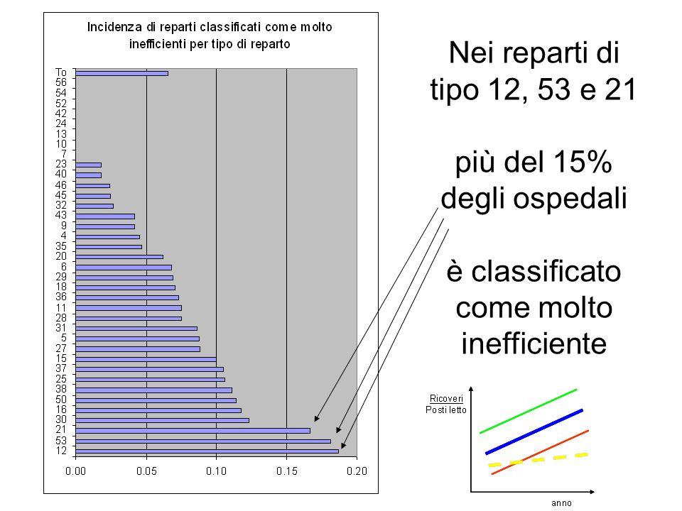 Nei reparti di tipo 12, 53 e 21 più del 15% degli ospedali è classificato come molto inefficiente