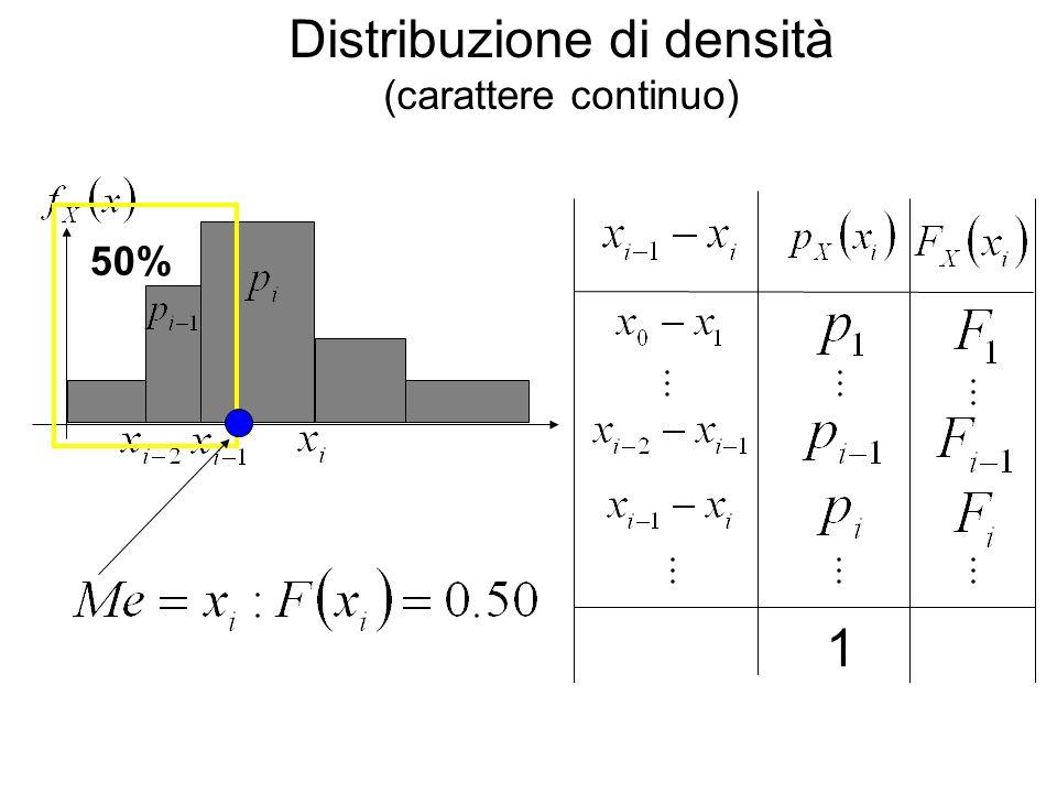 Distribuzione di densità (carattere continuo) 1 50%