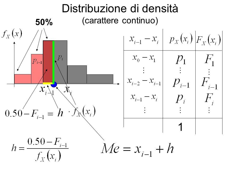 Distribuzione di densità (carattere continuo) 50%