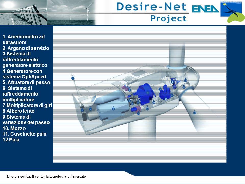 1. Anemometro ad ultrasuoni 2. Argano di servizio 3.Sistema di raffreddamento generatore elettrico 4.Generatore con sistema OptiSpeed 5. Attuatore di