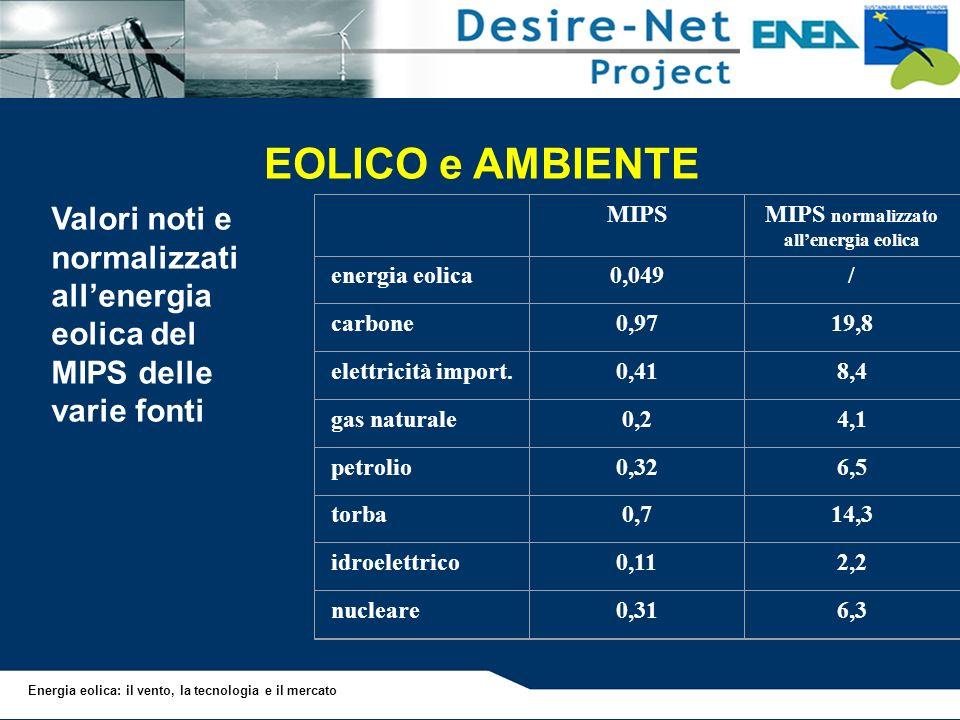 Energia eolica: il vento, la tecnologia e il mercato EOLICO e AMBIENTE MIPSMIPS normalizzato allenergia eolica energia eolica0,049/ carbone0,9719,8 el