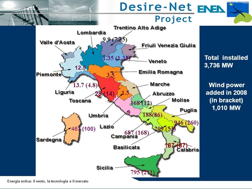 467 (100 ) 795 (211) 209 (53) 687 (168) 946 (260) 188(86) 168 (12) 9 Wind power added in 2008 (in bracket) 1,010 MW 3.5 9.9 (7.35) 13.7 (4.8) 1.5 Tota