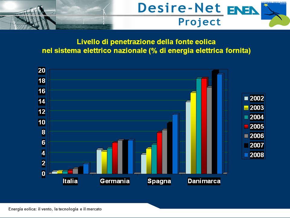 Energia eolica: il vento, la tecnologia e il mercato Livello di penetrazione della fonte eolica nel sistema elettrico nazionale (% di energia elettric