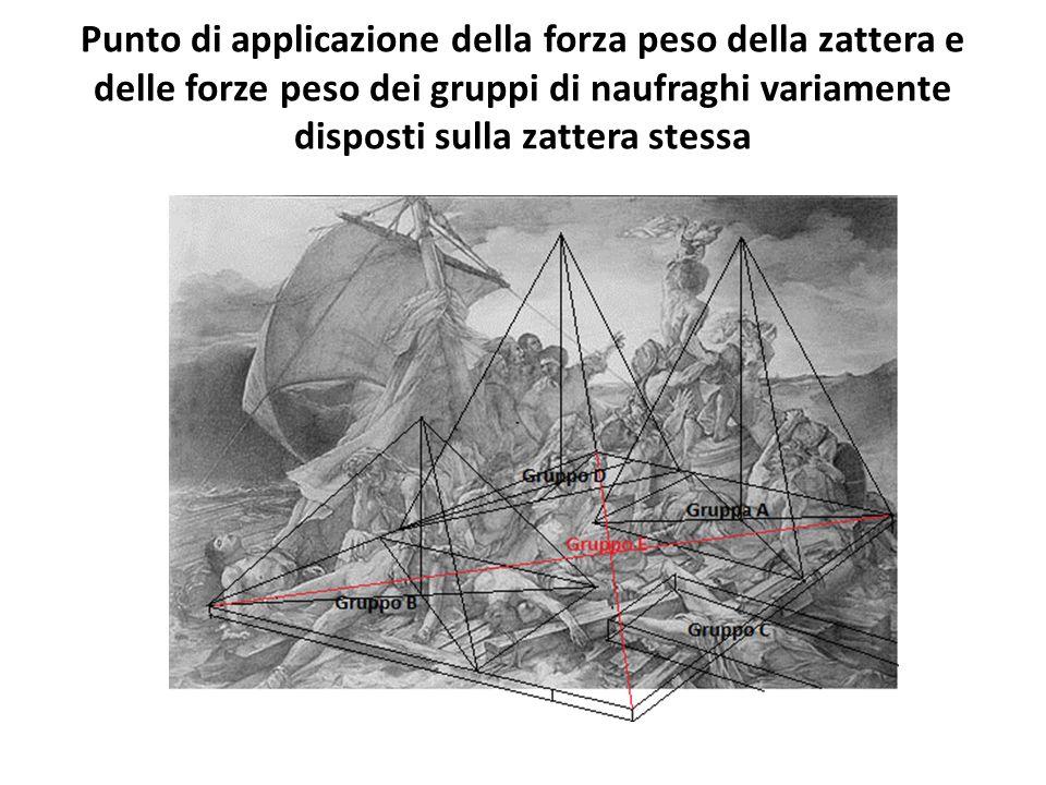 Dopo aver disegnato de proiezioni ortogonali della zattera, riportare su di essere i punti di applicazione della forza peso risutante e della spinta di Archimede