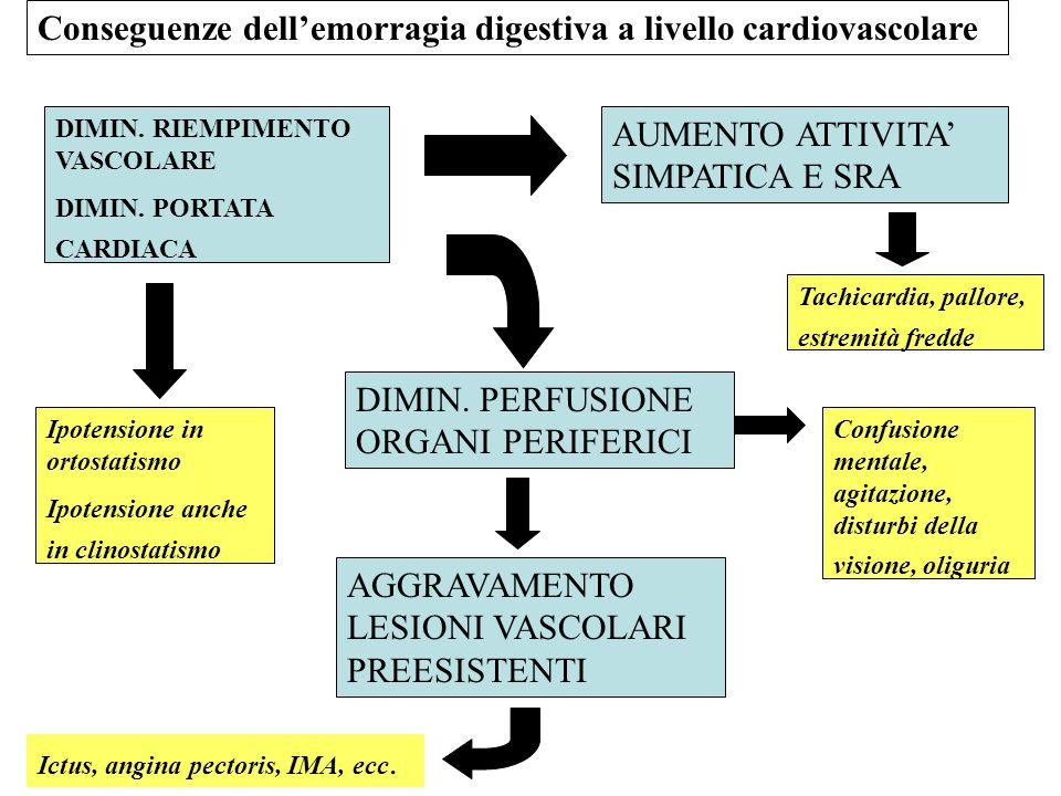 Conseguenze dellemorragia digestiva a livello cardiovascolare DIMIN. RIEMPIMENTO VASCOLARE DIMIN. PORTATA CARDIACA AUMENTO ATTIVITA SIMPATICA E SRA DI