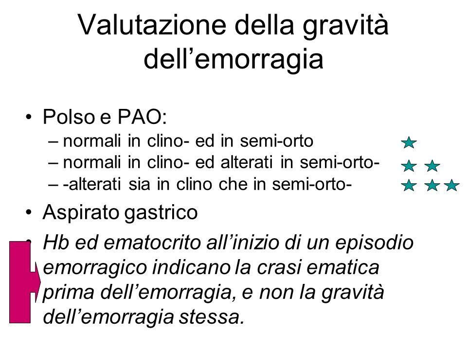 Valutazione della gravità dellemorragia Polso e PAO: –normali in clino- ed in semi-orto –normali in clino- ed alterati in semi-orto- –-alterati sia in