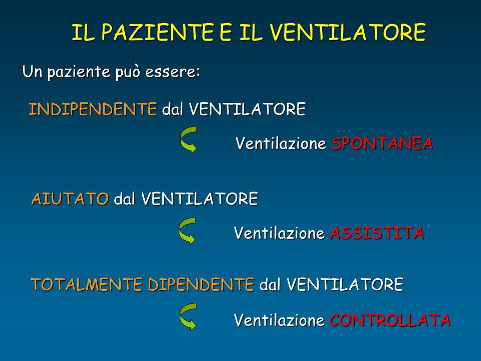 IL PAZIENTE E IL VENTILATORE Un paziente può essere: INDIPENDENTE dal VENTILATORE Ventilazione SPONTANEA AIUTATO dal VENTILATORE Ventilazione ASSISTIT