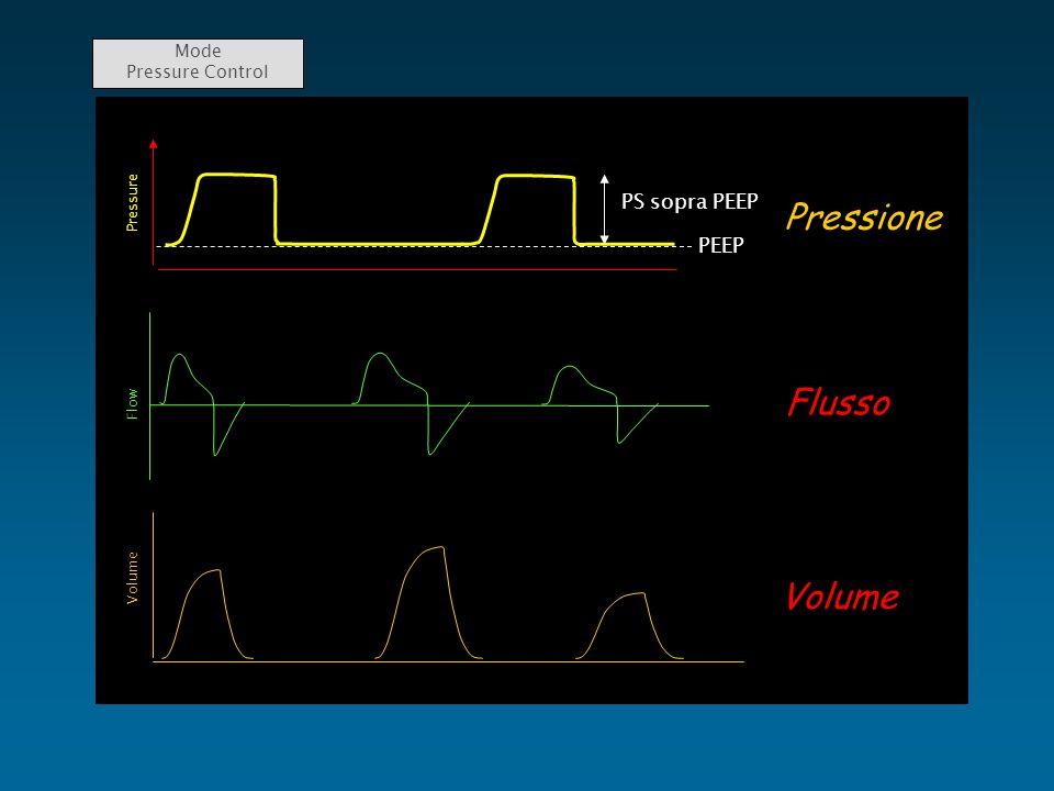 Mode Pressure ControlPressione Flusso Volume PEEP Pressure PS sopra PEEP Flow Volume