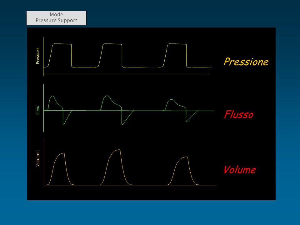 Mode Pressure SupportPressione Flusso Volume Flow Pressure Volume