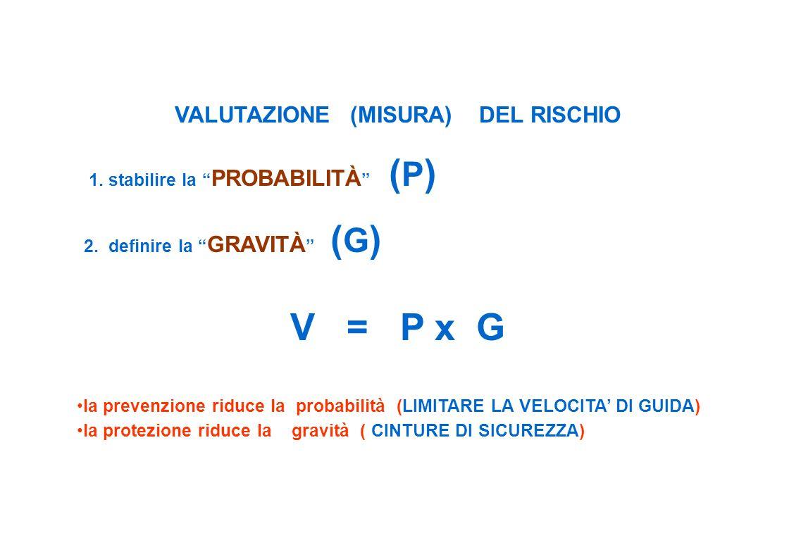 VALUTAZIONE (MISURA) DEL RISCHIO 1. stabilire la PROBABILITÀ ( P ) 2. definire la GRAVITÀ ( G ) V = P x G la prevenzione riduce la probabilità (LIMITA