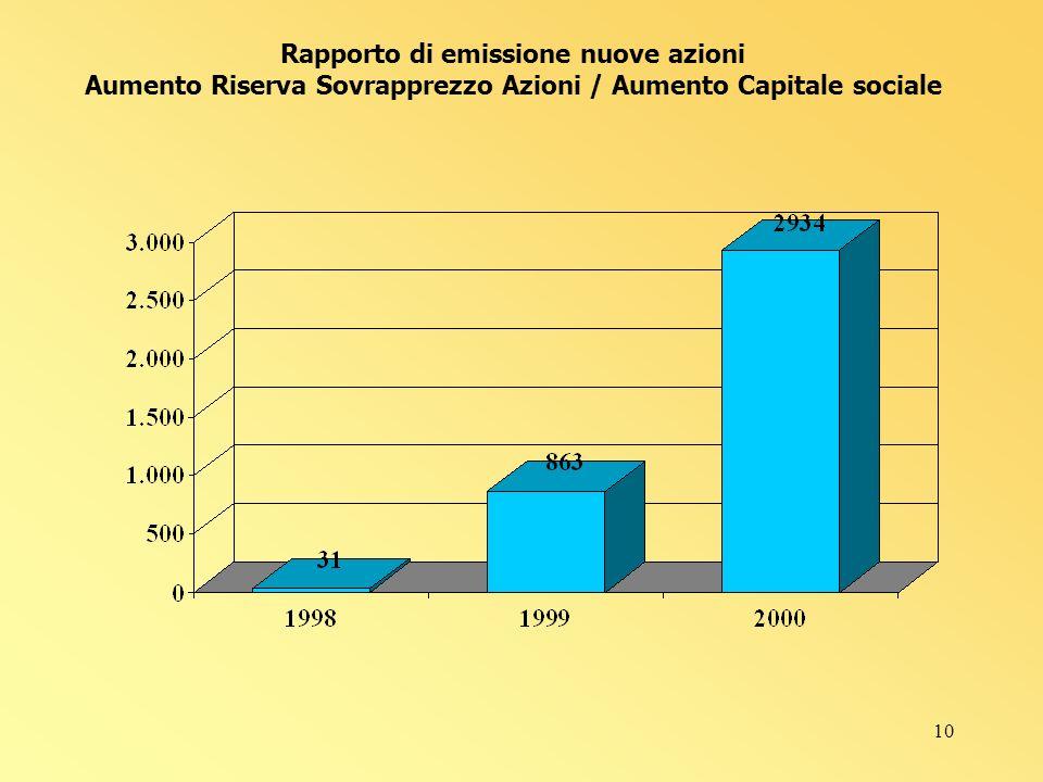 10 Rapporto di emissione nuove azioni Aumento Riserva Sovrapprezzo Azioni / Aumento Capitale sociale