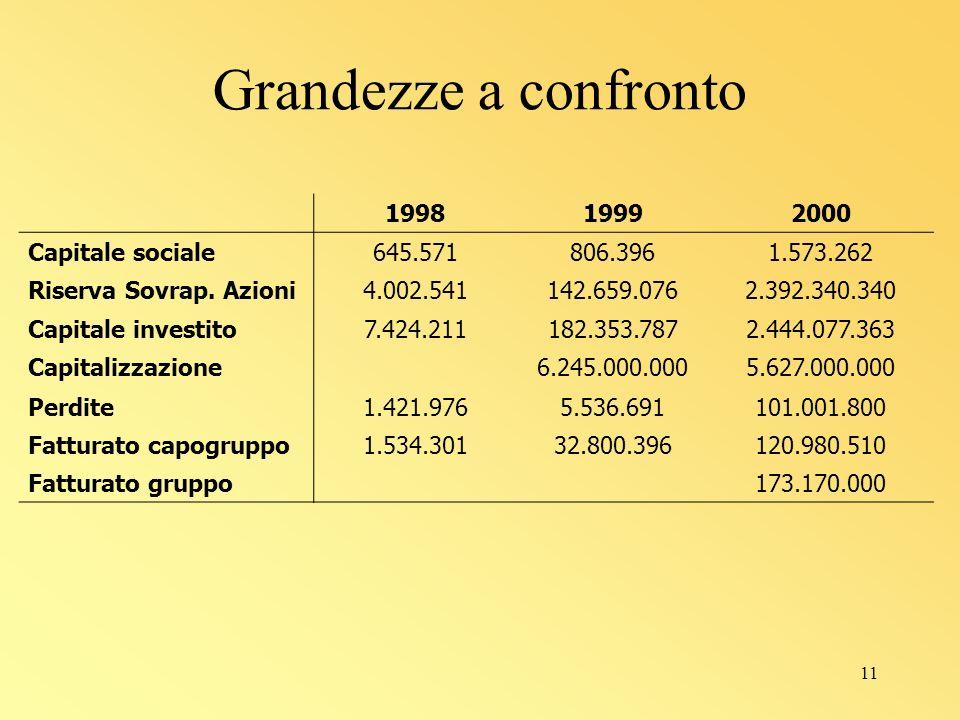 11 199819992000 Capitale sociale645.571806.3961.573.262 Riserva Sovrap.