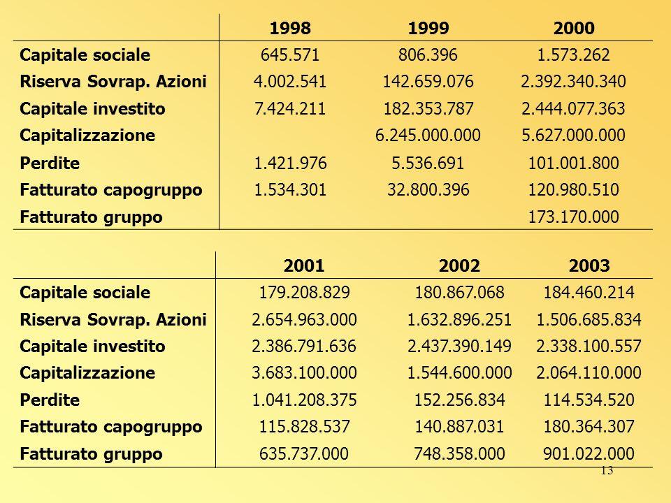 13 199819992000 Capitale sociale645.571806.3961.573.262 Riserva Sovrap.