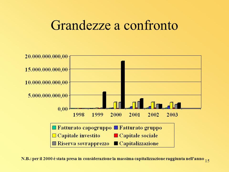 15 Grandezze a confronto N.B.: per il 2000 è stata presa in considerazione la massima capitalizzazione raggiunta nellanno