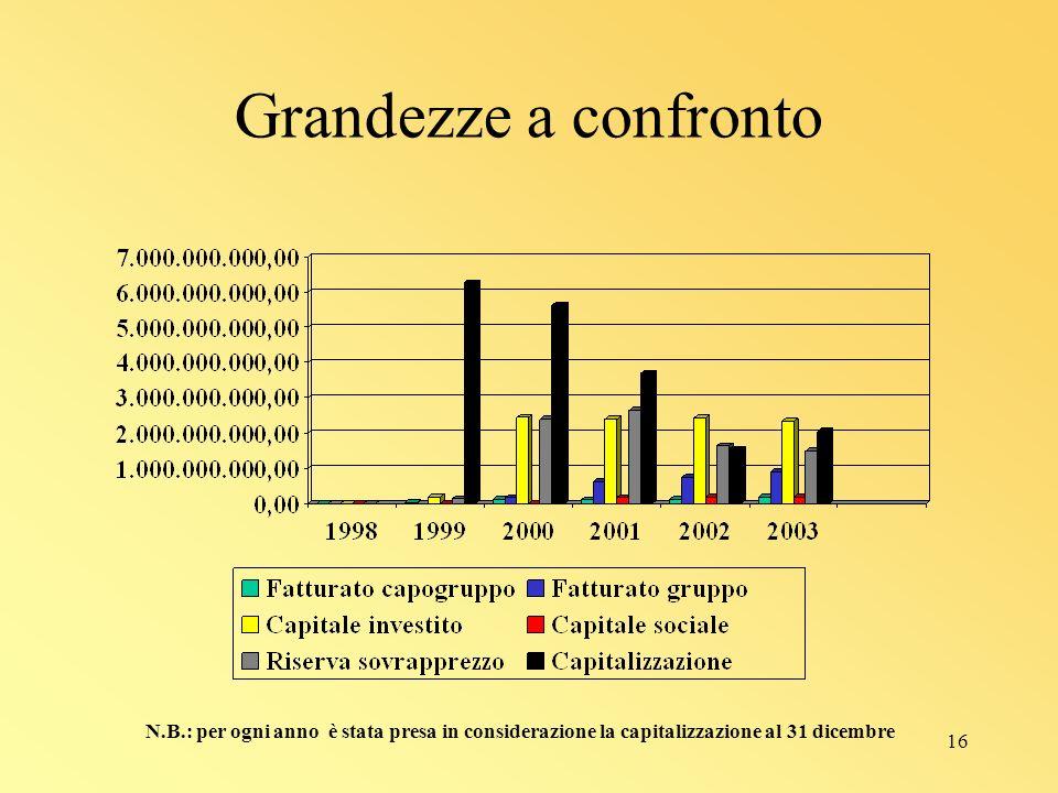 16 Grandezze a confronto N.B.: per ogni anno è stata presa in considerazione la capitalizzazione al 31 dicembre