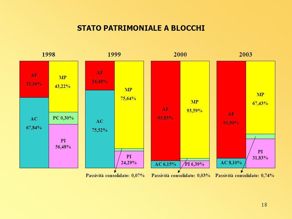 18 PC 0,30% AF 32,16% AC 67,84% MP 43,22% PI 56,48% 1998 AF 24,48% AC 75,52% PI 24,29% MP 75,64% 1999 Passività consolidate: 0,07% AF 93,85% AC 6,15% MP 93,59% PI 6,39% 2000 Passività consolidate: 0,03% AF 91,90% MP 67,43% AC 8,10% PI 31,83% 2003 Passività consolidate: 0,74% STATO PATRIMONIALE A BLOCCHI