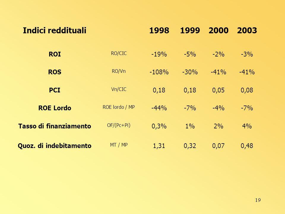 19 Indici reddituali1998199920002003 ROI RO/CIC -19%-5%-2%-3% ROS RO/Vn -108%-30%-41% PCI Vn/CIC 0,18 0,050,08 ROE Lordo ROE lordo / MP -44%-7%-4%-7% Tasso di finanziamento OF/(Pc+Pi) 0,3%1%2%4% Quoz.