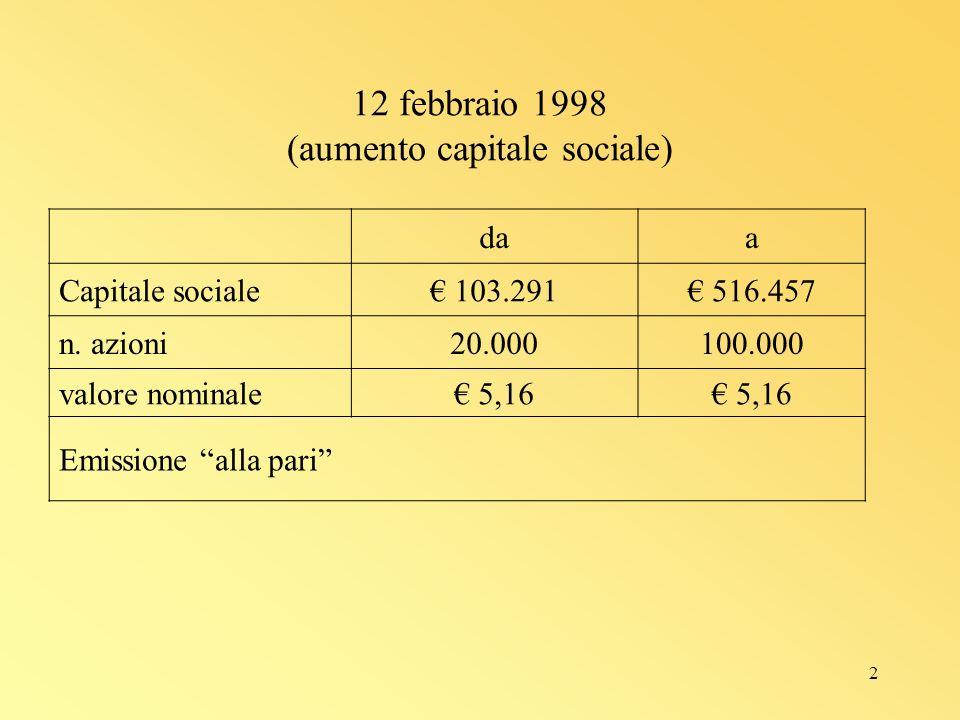 2 12 febbraio 1998 (aumento capitale sociale) daa Capitale sociale 103.291 516.457 n.