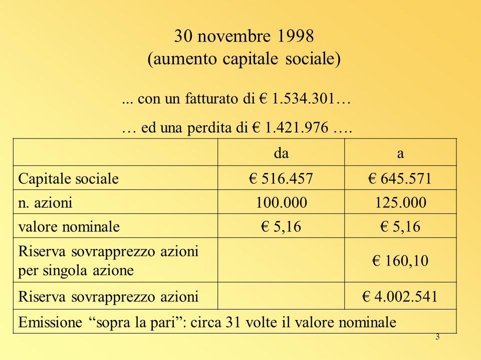 3 30 novembre 1998 (aumento capitale sociale) daa Capitale sociale 516.457 645.571 n.