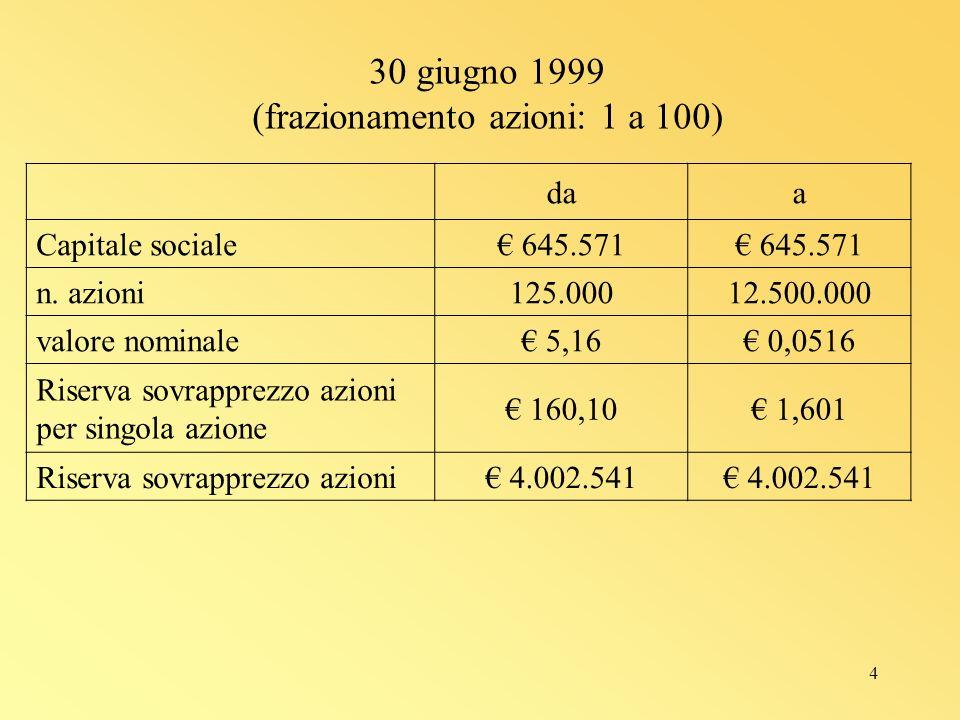 4 30 giugno 1999 (frazionamento azioni: 1 a 100) daa Capitale sociale 645.571 n.