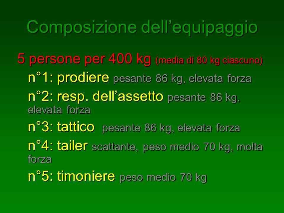 Composizione dellequipaggio 5 persone per 400 kg (media di 80 kg ciascuno) n°1: prodiere pesante 86 kg, elevata forza n°2: resp. dellassetto pesante 8